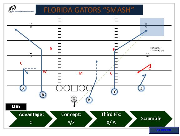 Gonzalez Fla Gators Smash